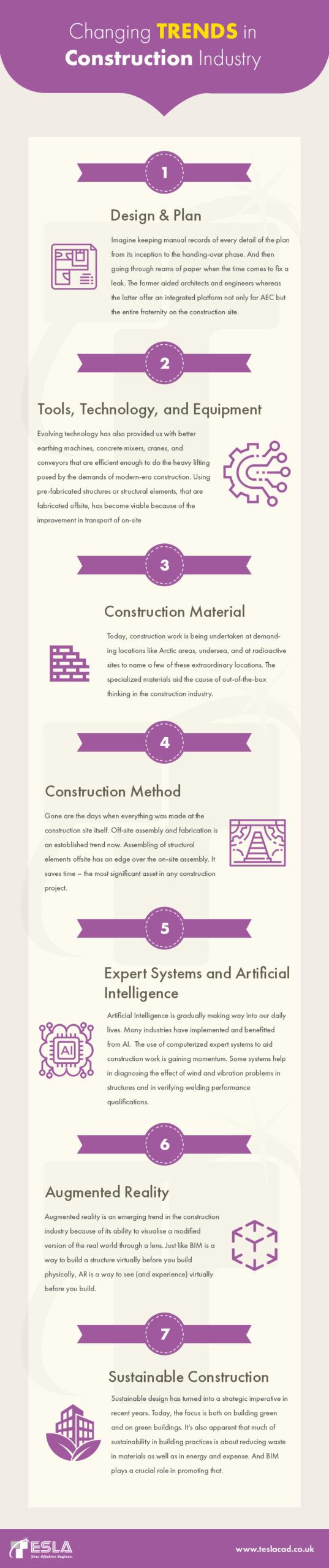 trends in construction