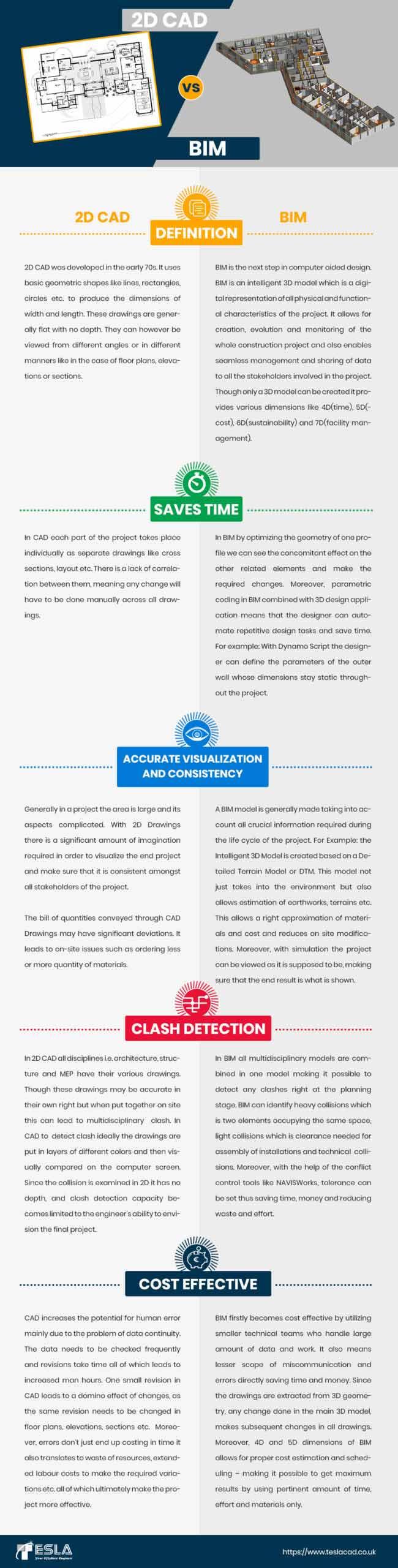 A comparative study between 2D CAD and BIM